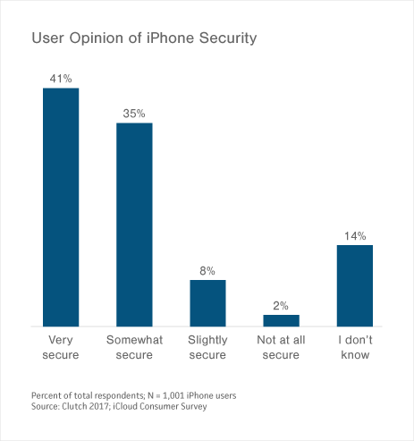 iPhone iCloud Security Chart
